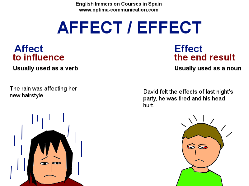 Effects And Affects Related Keywords & Suggestions - Effects And ...